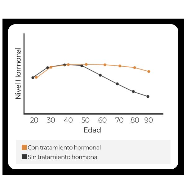 Grafica hormonal